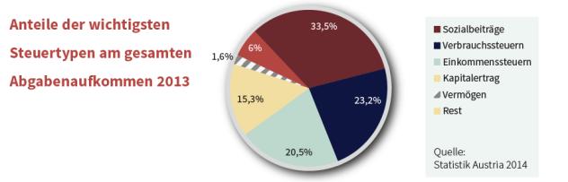 Quelle: Statistik Austria  2014