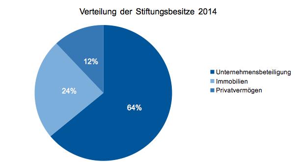 Quelle: Verband Österreichischer Privatstifter 2014