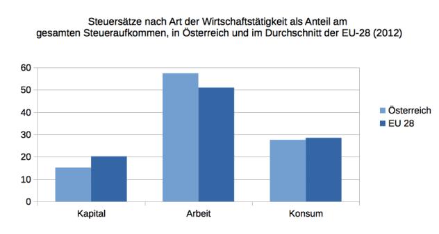 Quelle: Eurostat 2014