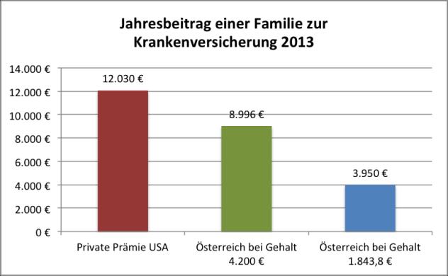 Quelle: Statistik Austria, eigene Berechnungen, Kaiser Family Foundation