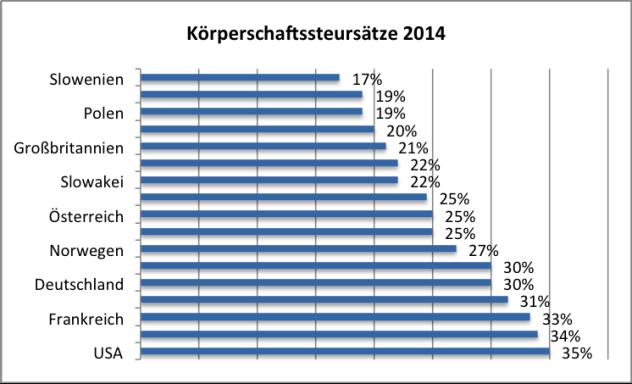 Quelle: ABA-Investieren in Österreich. Steuerliche Aspekte, 2014