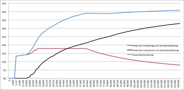 Quelle: Eigene Berechnungen. Es wurde hier mit Daten aus 2013 gerechnet. Dementsprechend auch mit der Geringfügigkeitsgrenze und der Höchstbeitragsgrundlage von 2013.